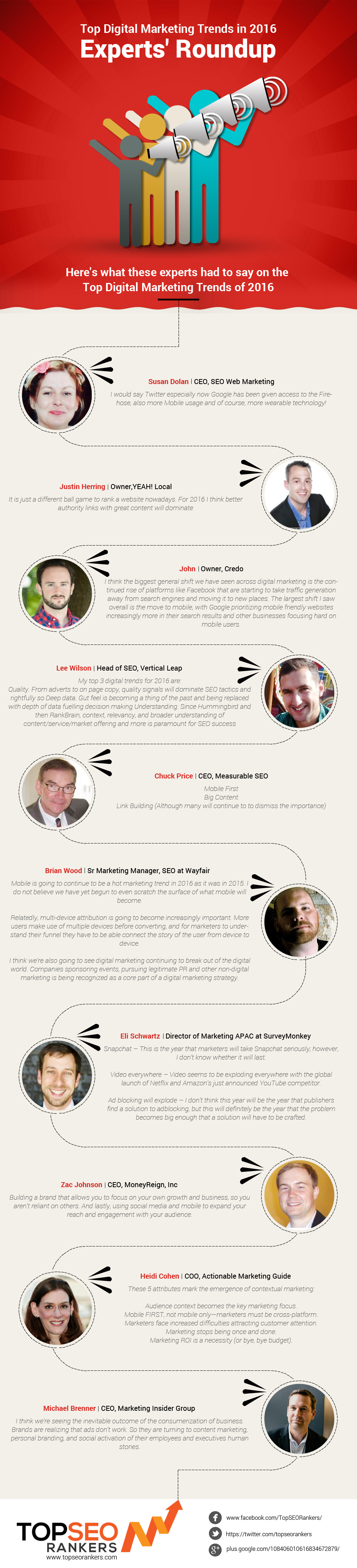 seo experts interview infographic