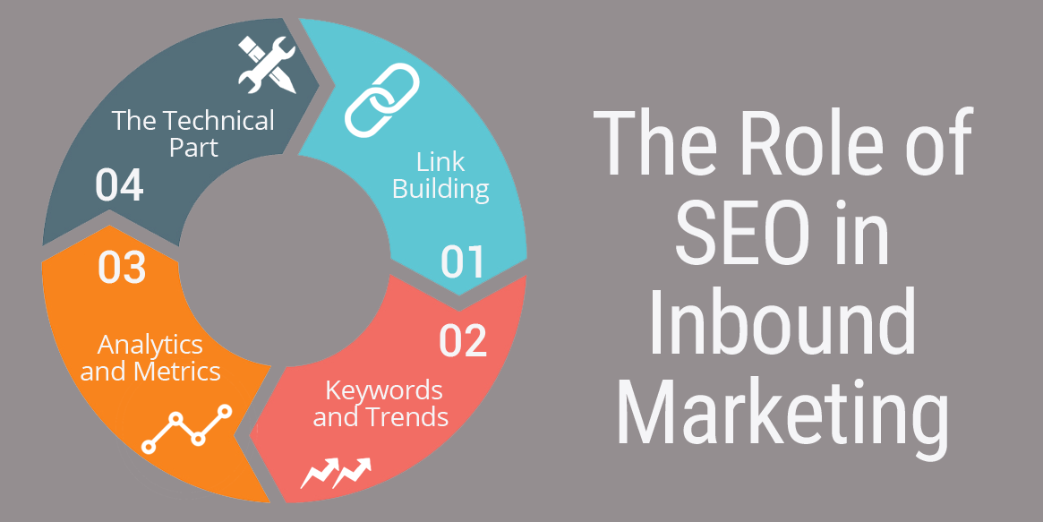 seo in inbound marketing